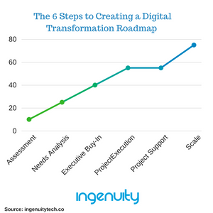 Ingenuity Digital Transformation Roadmap image