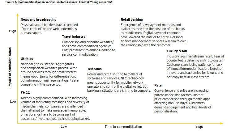 Industries disrupted by Digital Innovation