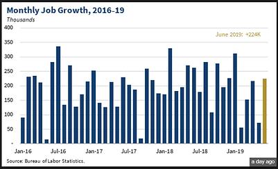 Job Growth June 2019 graph.PNG