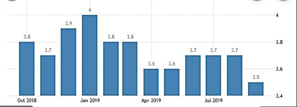 Unemployment Sept 2019.PNG