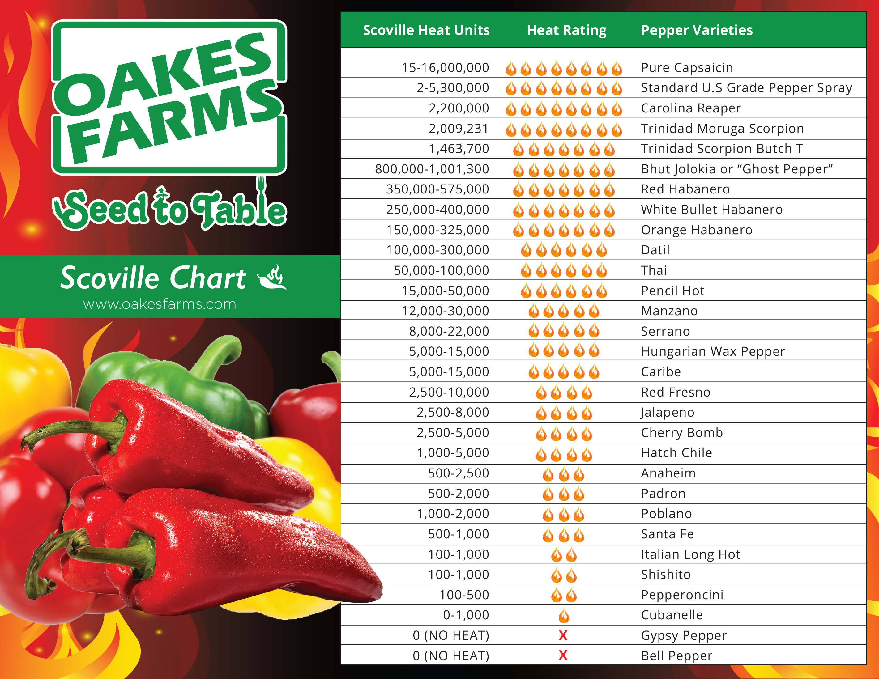 Oakes Farms Scoville Chart