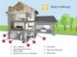 radon-pathways