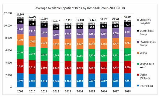Hospital Beds Stats.png