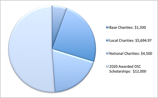 2019-2020 donations.png