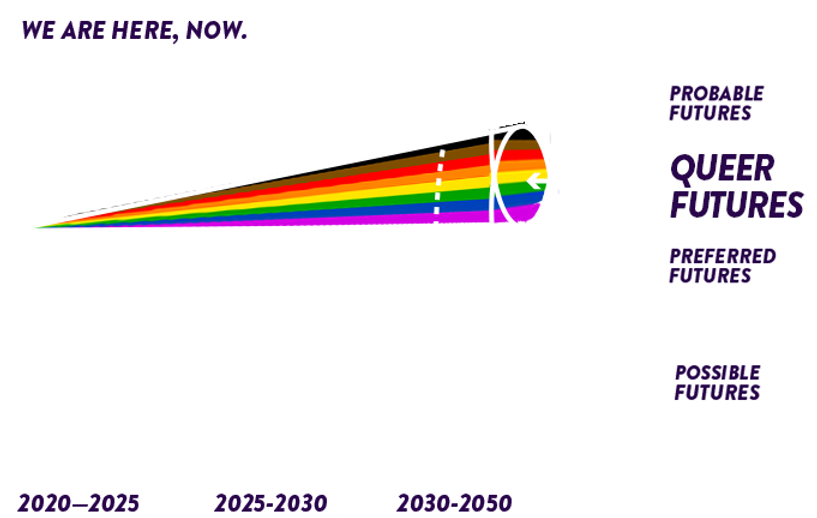 Coneofpossibilities_withrainbowNEW.png