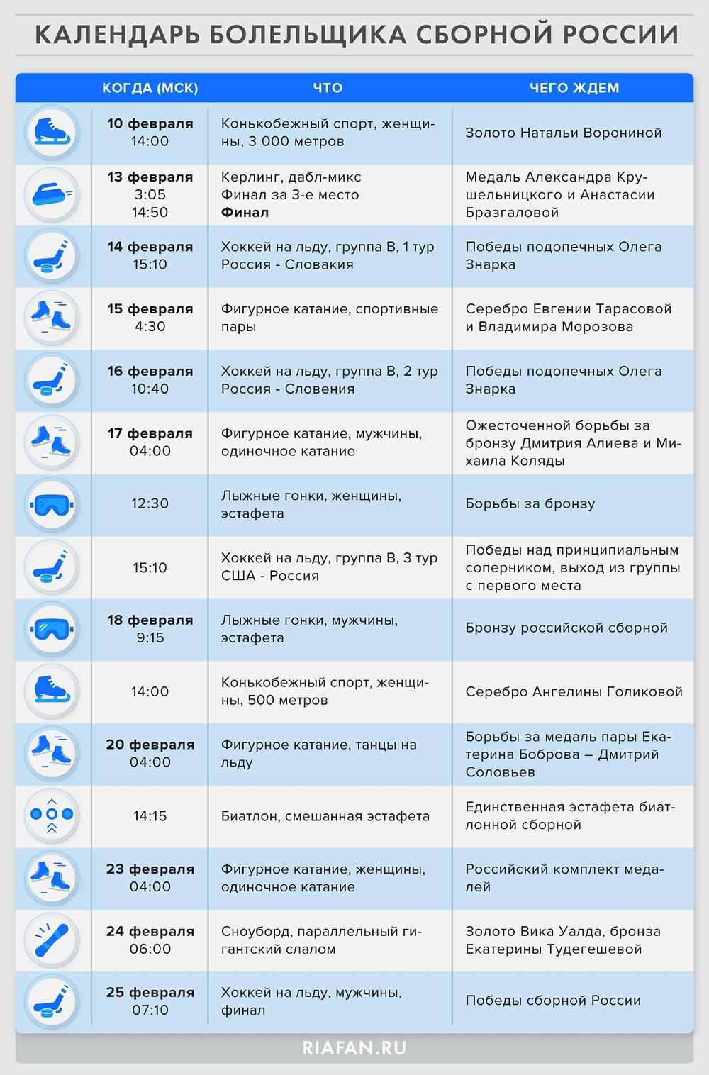 Карта болельщика сборной России на Олимпиаде/riafan.ru