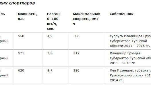 На чем ездят губернаторы? Исследование Drom.ru