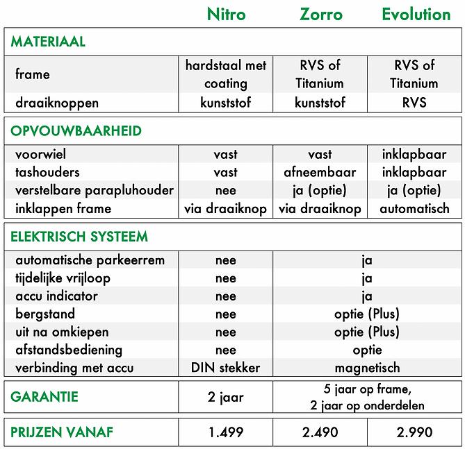 Vergelijking modellen.png