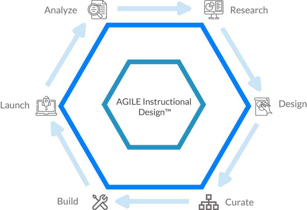 This graphic illustrates Skyepack's Agile instructional design process.