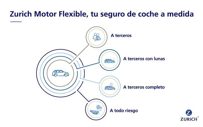 Zurich Motor Flexible, Zurich Tenerife, Zurich La Palma, Zurich Andalucía