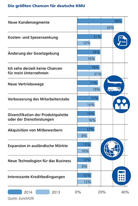 Zurich Studie: KMU wähnen sich in Bezug auf Cyber-Kriminalität sicher