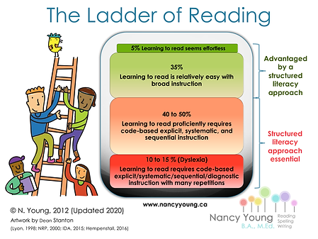Ladder of Reading - March 2020.png