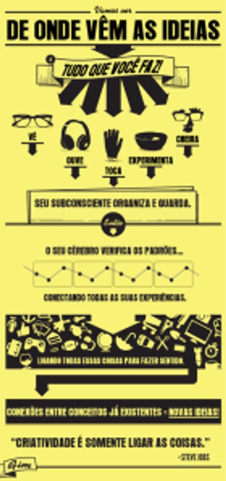 infografico - criatividade