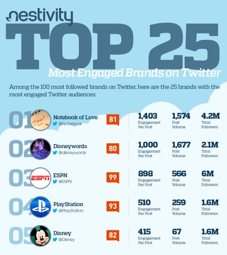 Recorte do infográfico com as marcas que geram mais engajamento no Twitter