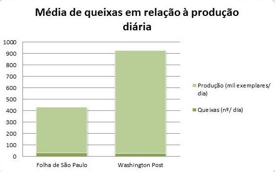 Comparação entre a tiragem e o número de reclamações entre os jornais Folha de São Paulo e Washington Post
