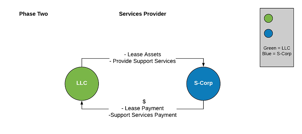 Services Provider -  Phase Two .png