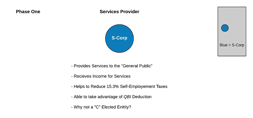 Services Provider -  Phase One.png