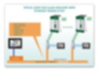 Glass industry loop