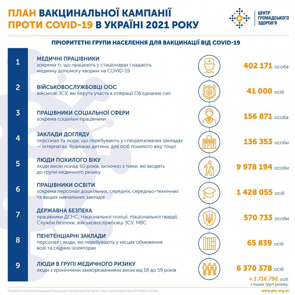 ПЛАН ВАКЦИНАЦІЇ.png