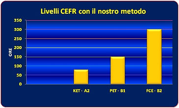 Livelli Inglese CEFR