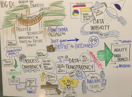 How Process Improvement Can Empower Future Growth