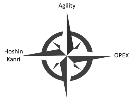 Use the Dynamic Duo of Hoshin Kanri and OPEX to Boost Business Agility
