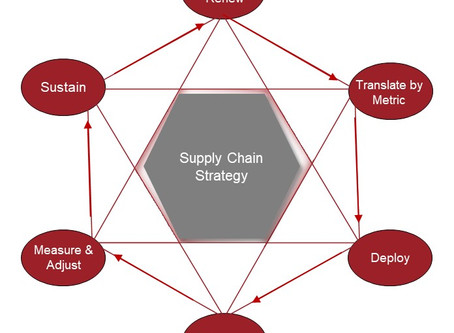The path to a leading edge, sustainable supply chain begins with a best in class strategy process