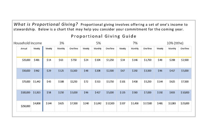 Proportional%20Giving%20Chart_edited.jpg