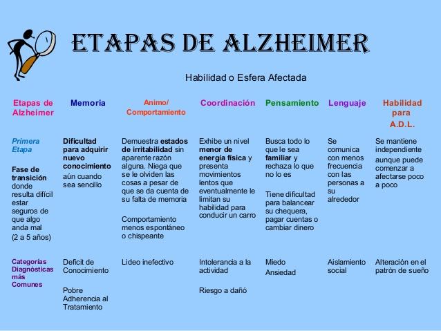 clase siquiatria de alzheimer