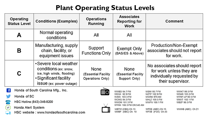 Plant Status Matrix.Rev01.9.10.18.png
