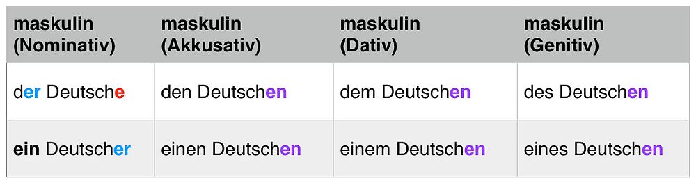 Tabelle: Substantivierte Adjektive - maskulin