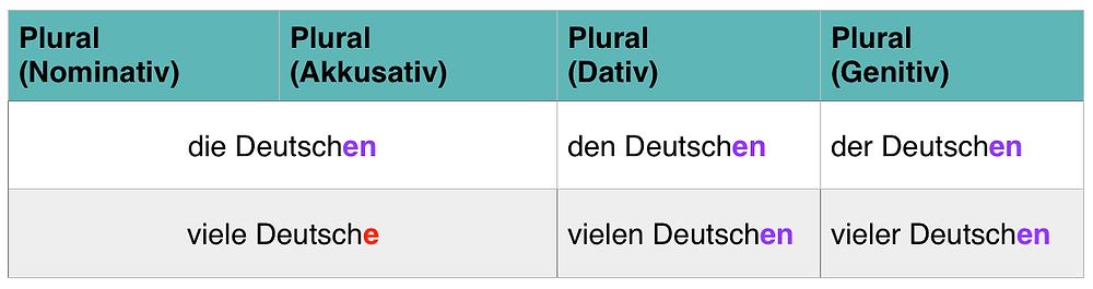 Tabelle: Substantivierte Adjektive im Plural