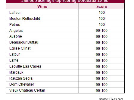 James Suckling releases Bordeaux 2018 En Primeur scores