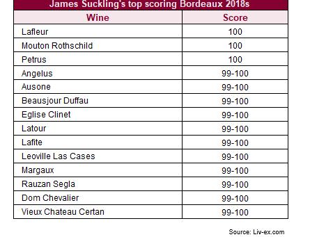 James Suckling releases Bordeaux 2018 En Primeur scores