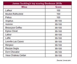 James Suckling's top scoring Bordeaux 2018s