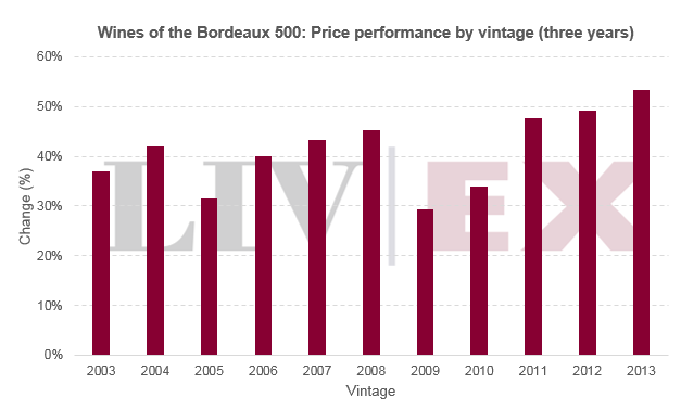 Wines of the Bordeaux 500: Price performance by vintage (three years)
