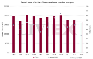 Forts Latour - 2013 ex-Chateau release vs other vintages