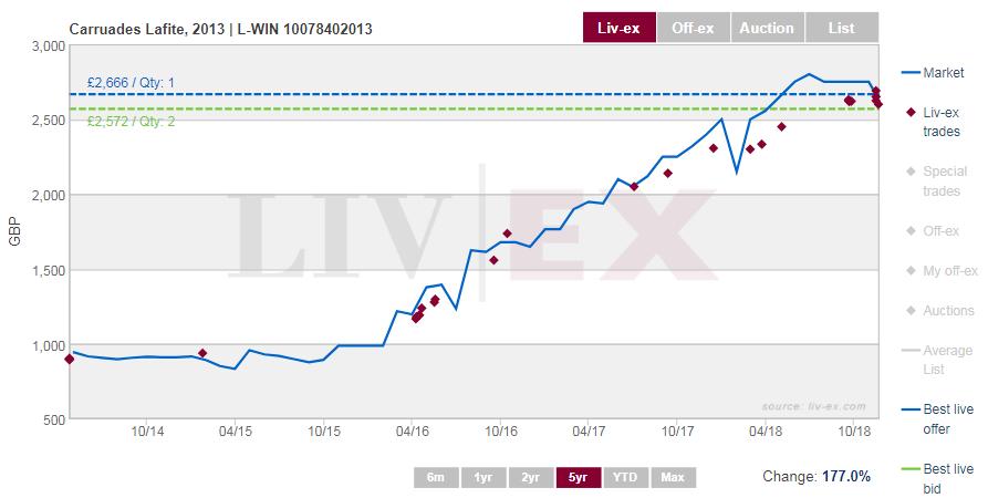 Carruades Lafite 2013 chart