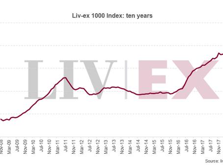 Liv-ex 1000 gains 1.7% in November