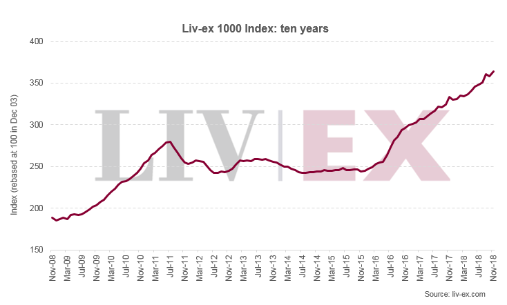 Liv-ex 1000 Index - ten years