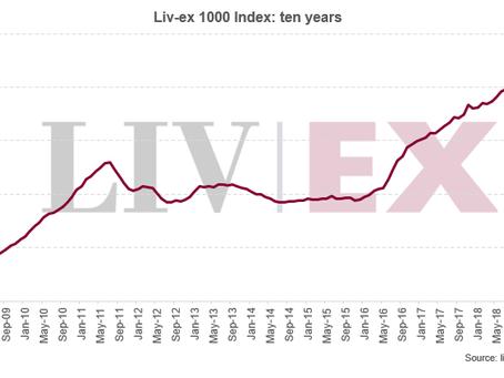 Liv-ex 1000 index rises 0.1% in May
