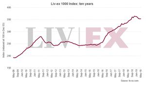 Liv-ex 1000 Index: ten years