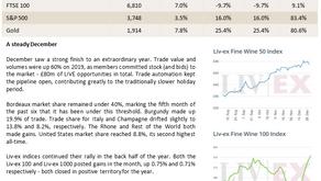 Bordeaux Market Report - January 2021