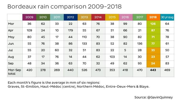 Bordeaux rain comparison 2009 - 2018