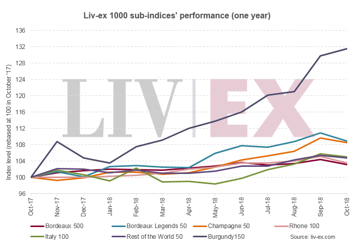 Liv-ex 1000 sub-indices' performance (one year)