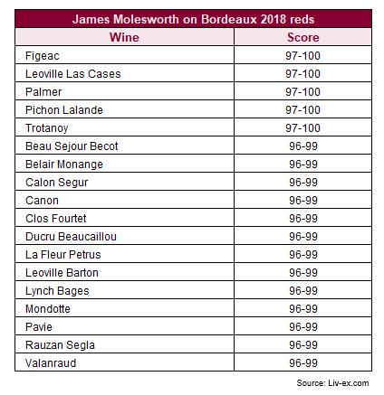 James Molesworth on Bordeaux 2018 reds