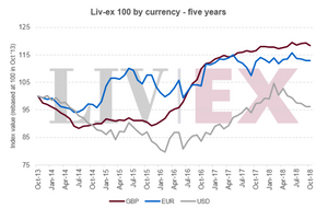 Liv-ex 100 by currency - five years
