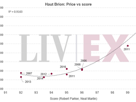 How Liv-ex intends to assess 'Fair Value' for Bordeaux 2018 En Primeur releases