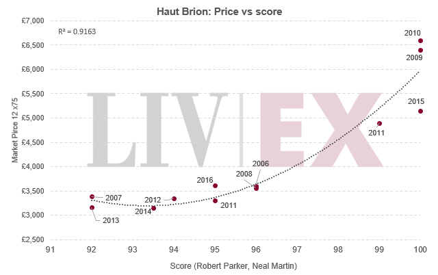 Haut Brion: Price vs score