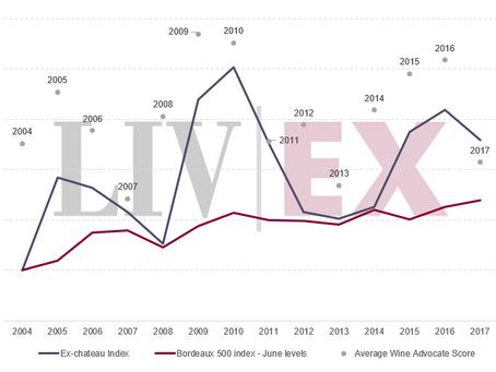 Bordeaux 2018: En Primeur report coming